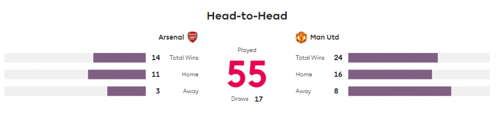 head to head arsenal vs man utd